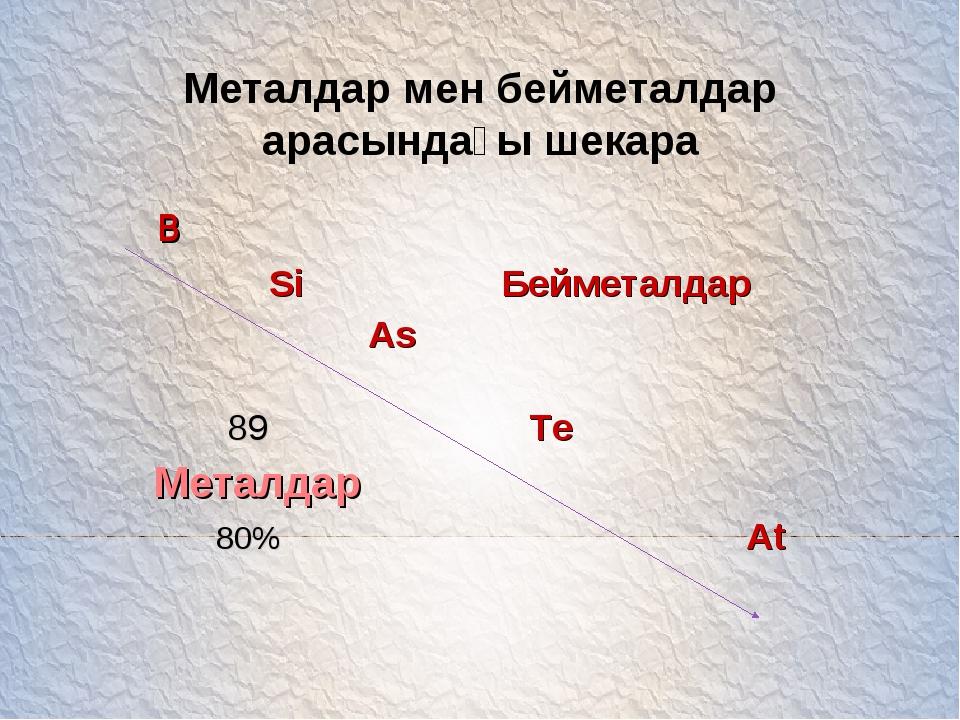 Металдар мен бейметалдар арасындағы шекара B Si Бейметалдар As 89 Те Металдар...