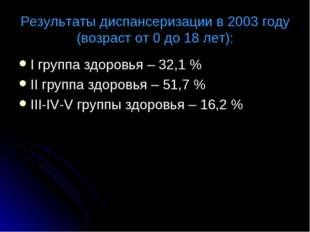 Результаты диспансеризации в 2003 году (возраст от 0 до 18 лет): I группа здо