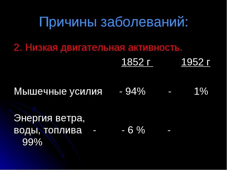 Причины заболеваний: 2. Низкая двигательная активность.  1852 г 1952 г М...