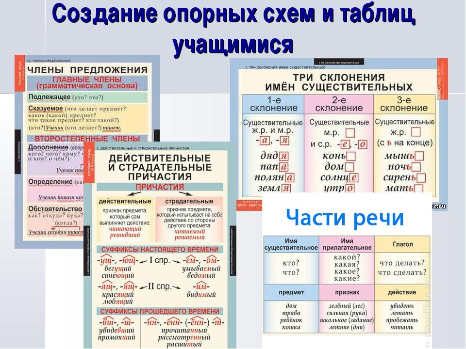Создание опорных схем и таблиц учащимися