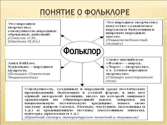 Презентация по литературе на тему Тема Обрядовый фольклор  библиотека материалов