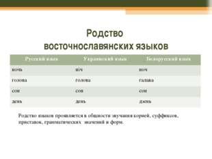 Родство восточнославянских языков Родство языков проявляется в общности звуча