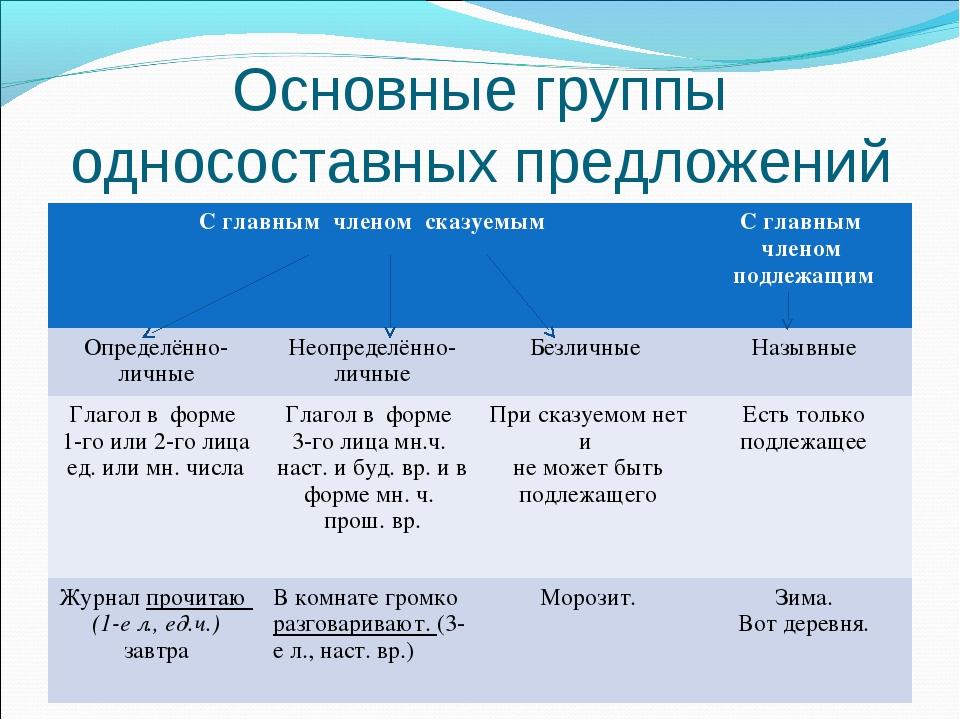 Основные группы односоставных предложений С главным членом сказуемымС главны...