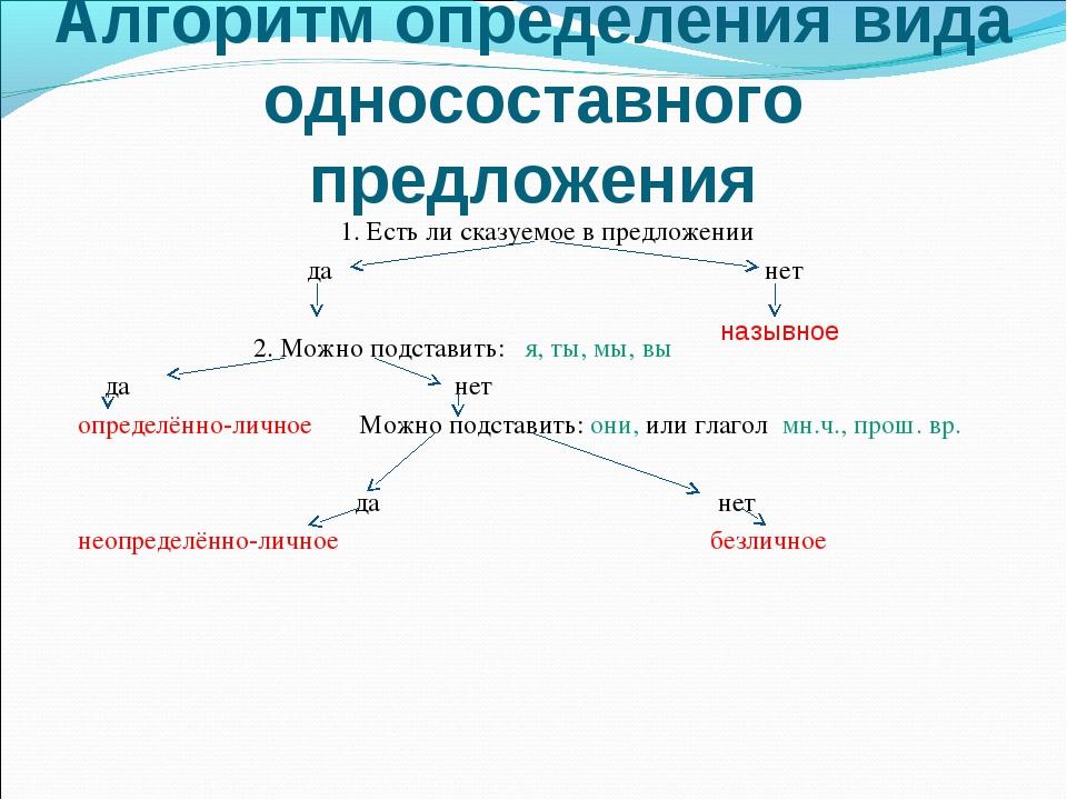 Алгоритм определения вида односоставного предложения 1. Есть ли сказуемое в п...