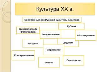 Серебряный век Русской культуры Авангард Конструктивизм Символизм Экспрессио
