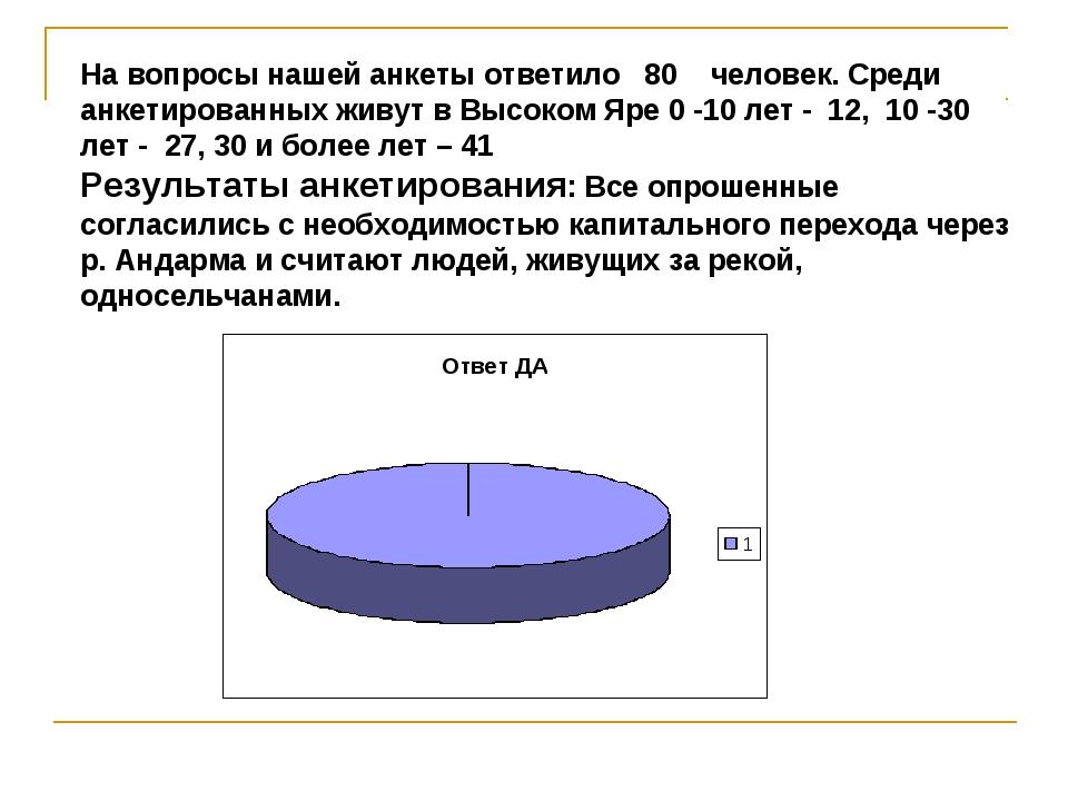 На вопросы нашей анкеты ответило 80 человек. Среди анкетированных живут в Выс...