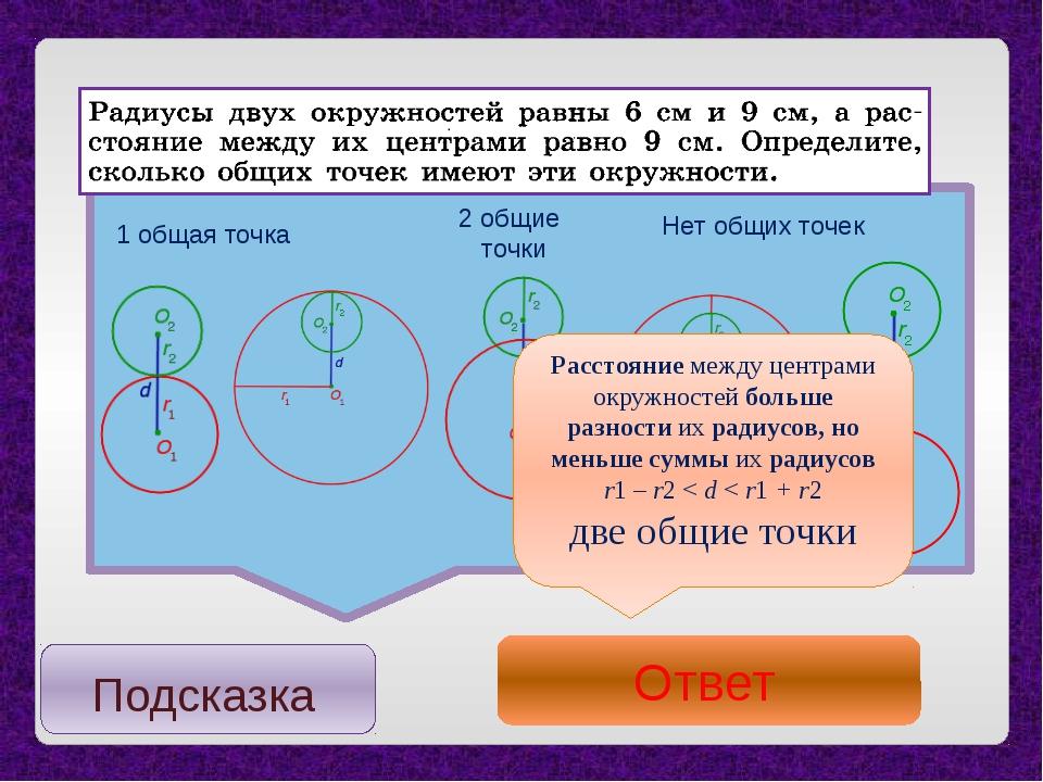 2 общие точки Нет общих точек Расстояниемежду центрами окружностей больше ра...