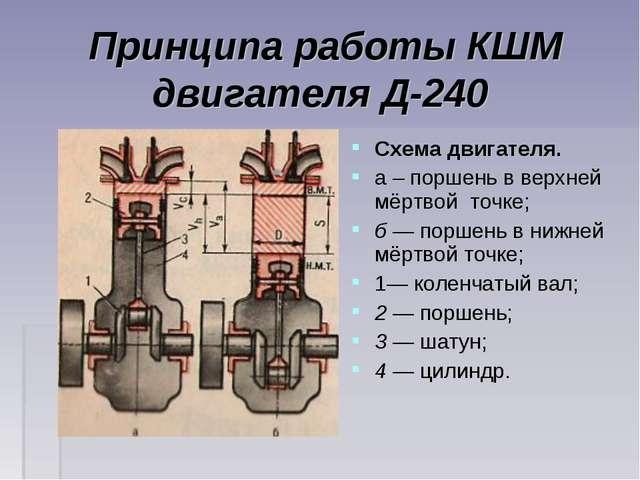 Принципа работы КШМ двигателя Д-240 Схема двигателя. а – поршень в верхней мё...