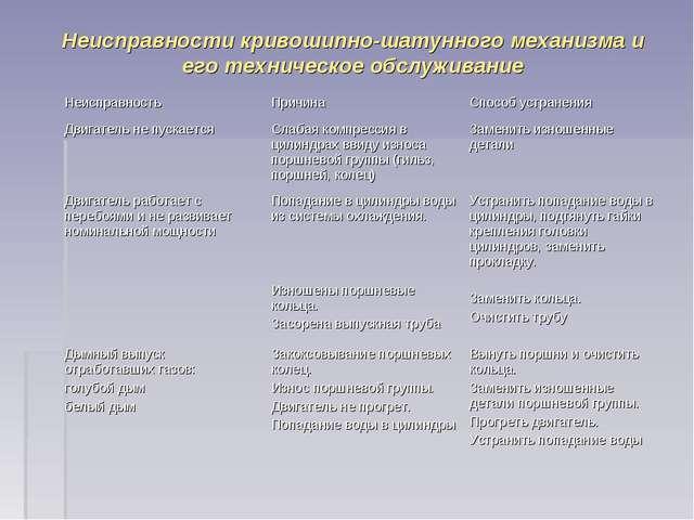 Неисправности кривошипно-шатунного механизма и его техническое обслуживание Н...