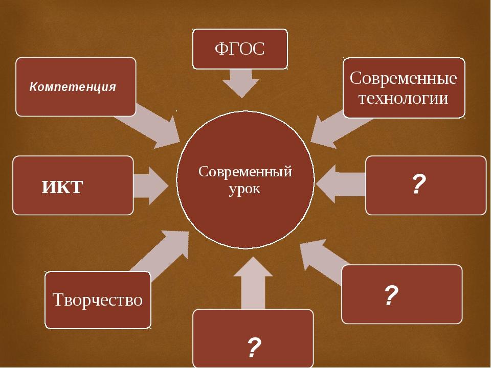 ИКТ Компетенция