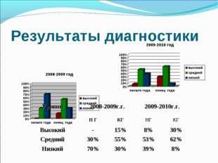 Результаты диагностики Уровни2008-2009г.г.2009-2010г.г. Н ГКГНГКГ Высо