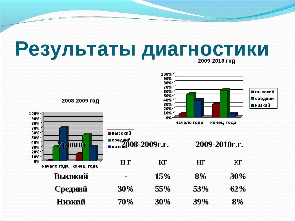 Результаты диагностики Уровни2008-2009г.г.2009-2010г.г. Н ГКГНГКГ Высо...