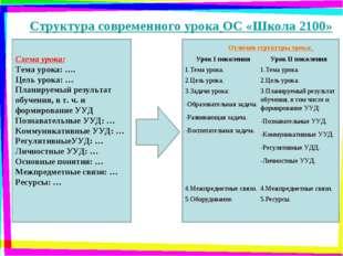 Структура современного урока ОС «Школа 2100» Схема урока: Тема урока: …. Цель
