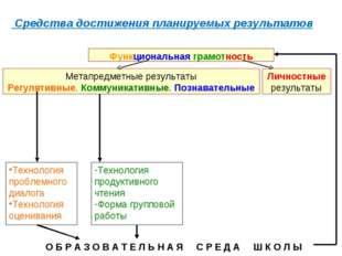 Средства достижения планируемых результатов Метапредметные результаты Регуля