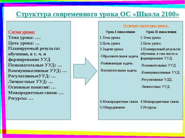 Структура современного урока ОС «Школа 2100» Схема урока: Тема урока: …. Цель...