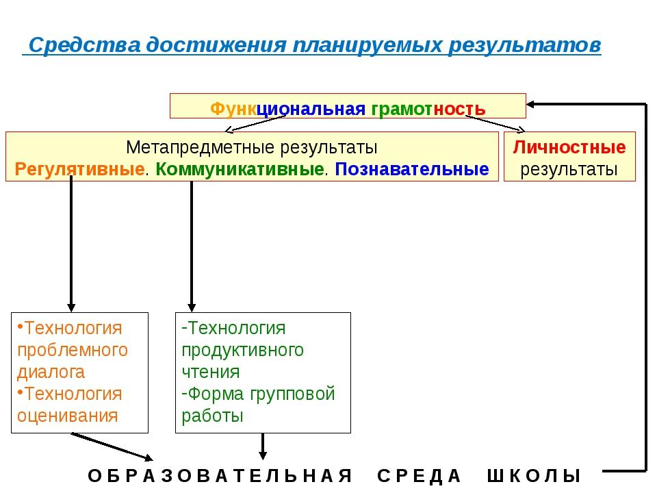 Средства достижения планируемых результатов Метапредметные результаты Регуля...