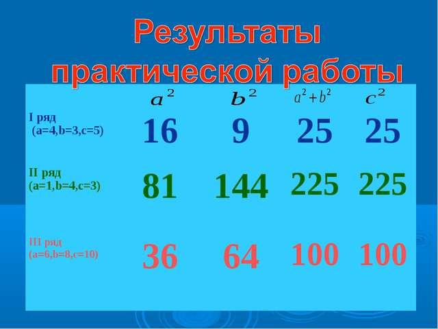 I ряд (a=4,b=3,с=5)1692525 II ряд (a=1,b=4,с=3) 81 144225225 III...