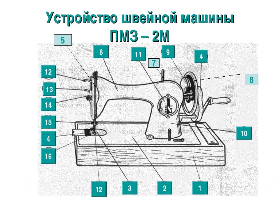 Устройство швейной машины ПМЗ – 2М 2 12 1 6 4 11 13 14 4 15 16 12 3 9 10 8 7 5