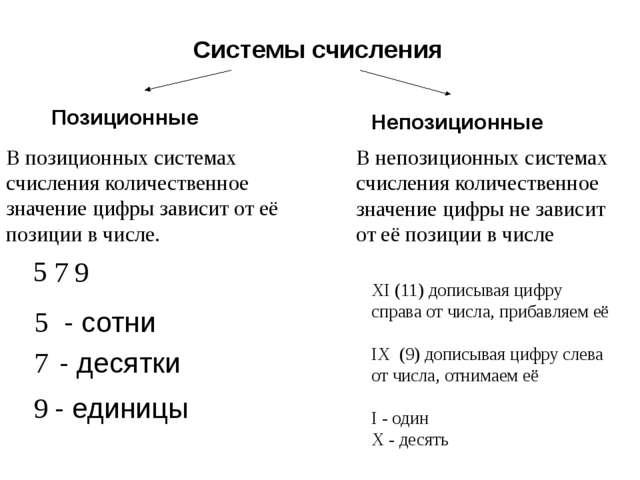 Перевод целых чисел из двоичной СС в десятичную СС. = Алгоритм перевода: Дво...