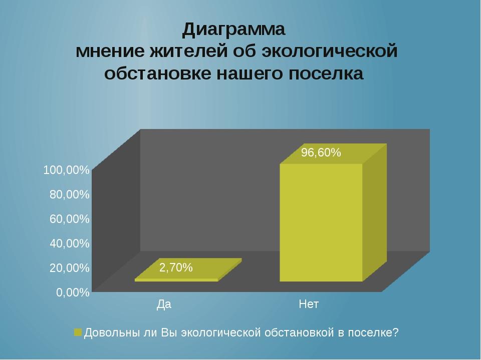 Диаграмма мнение жителей об экологической обстановке нашего поселка
