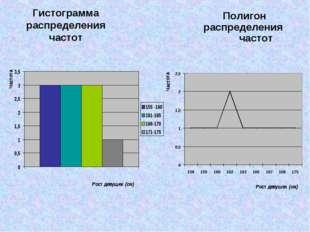 Гистограмма распределения частот Полигон распределения частот Частота Частота