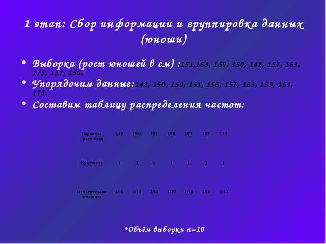 1 этап: Сбор информации и группировка данных (юноши) Выборка (рост юношей в с...
