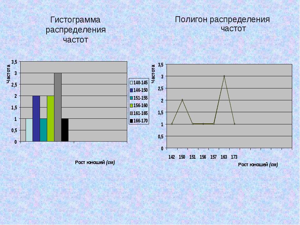 Гистограмма распределения частот Полигон распределения частот Рост юношей (см...