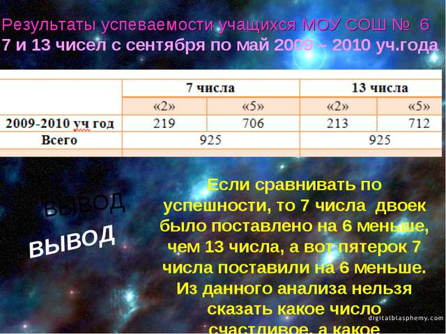 Результаты успеваемости учащихся МОУ СОШ № 6 7 и 13 чисел с сентября по май 2...