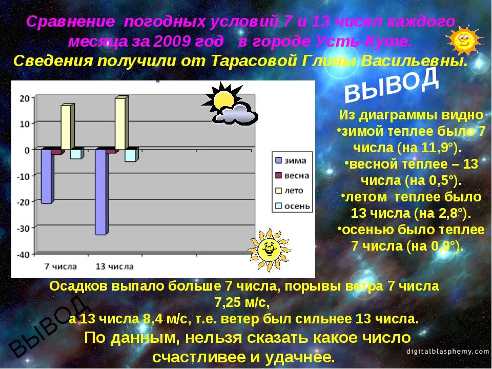 Сравнение погодных условий 7 и 13 чисел каждого месяца за 2009 год в городе...