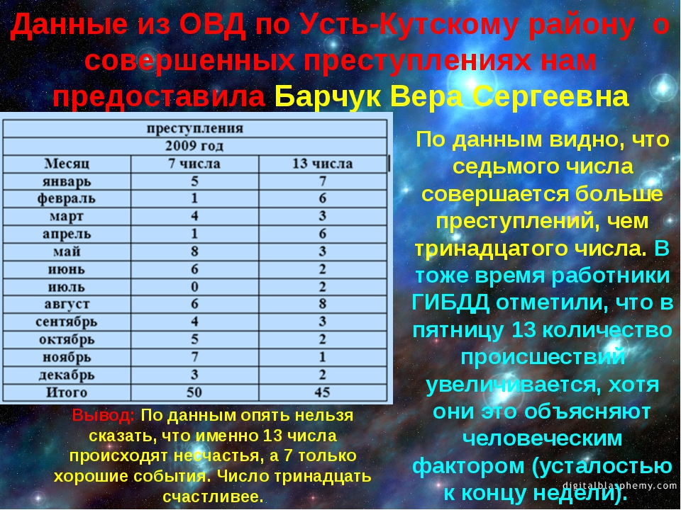 Данные из ОВД по Усть-Кутскому району о совершенных преступлениях нам предост...