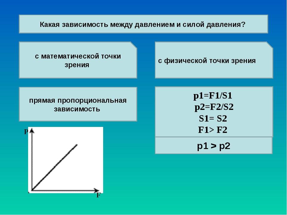 с математической точки зрения с физической точки зрения Какая зависимость меж...