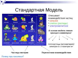 Стандартная Модель Описывает взаимодействия частиц: сильное слабое (распады)