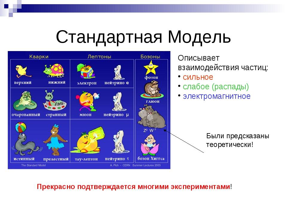 Стандартная Модель Описывает взаимодействия частиц: сильное слабое (распады)...