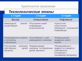 Критическое мышление Технологические этапы 1 стадия2 стадия3 стадия Вызов