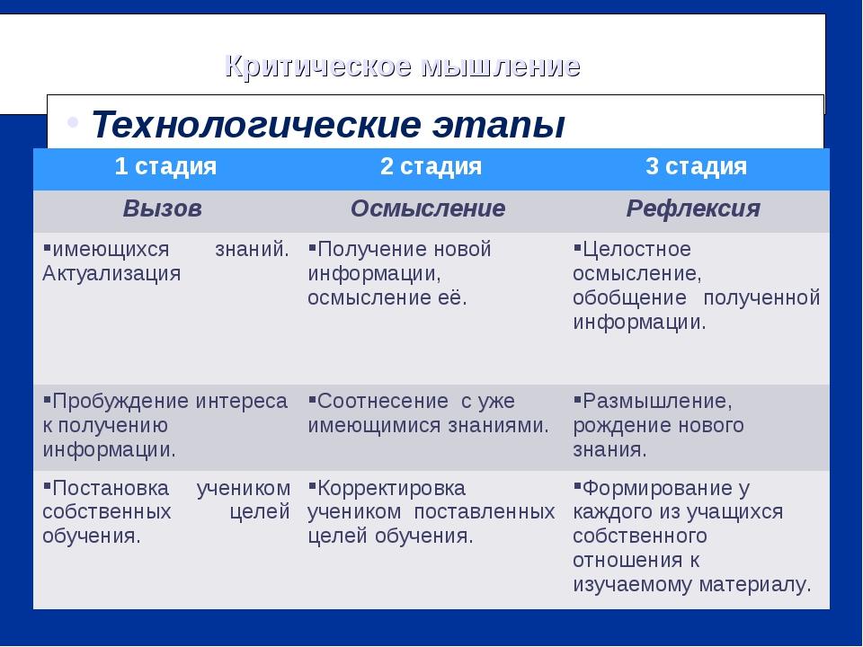 Критическое мышление Технологические этапы 1 стадия2 стадия3 стадия Вызов...