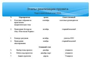 Этапы реализации проекта Подготовительный этап 2014г. №МероприятиясрокиОт