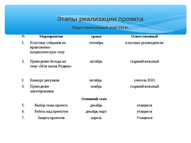 Этапы реализации проекта Подготовительный этап 2014г. №МероприятиясрокиОт...