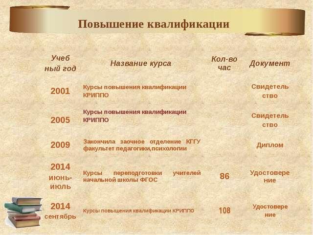 Повышение квалификации Учеб ныйгод Название курса Кол-во час Документ 2001 К...