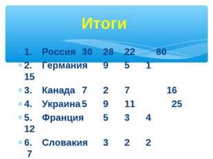 Итоги 1. Россия302822 80 2. Германия951 15 3. Канада727 16 4. Ук