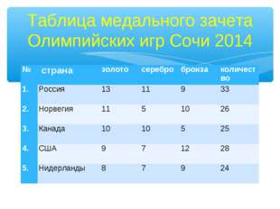 Таблица медального зачета Олимпийских игр Сочи 2014 № страназолотосеребро