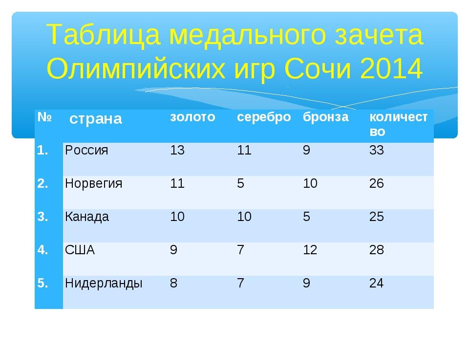 Таблица медального зачета Олимпийских игр Сочи 2014 № страназолотосеребро...