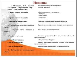 Новизна А.А.Вахрушев, О.В. Бурский, А.С.Раутиан Окружающий мир раздел «Что на