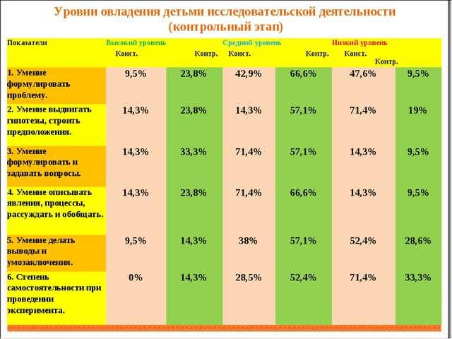 Уровни овладения детьми исследовательской деятельности (контрольный этап) Пок...