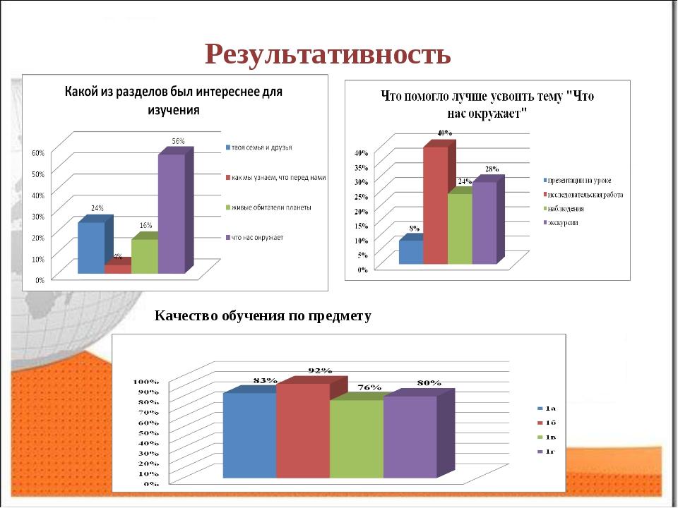 Результативность Степень обученности по предмету Качество обучения по предмету