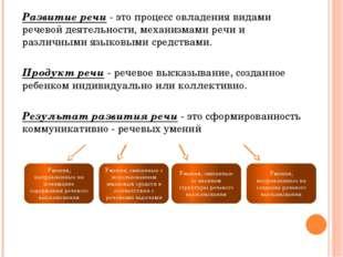 Развитие речи - это процесс овладения видами речевой деятельности, механизма