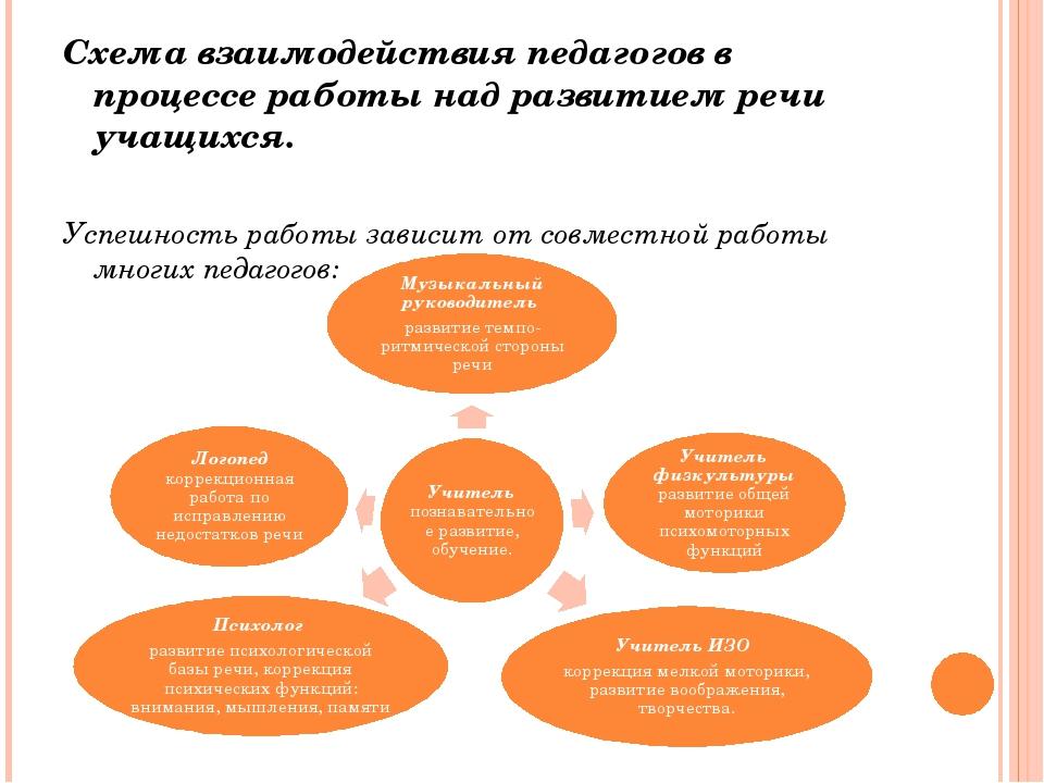 Схема взаимодействия педагогов в процессе работы над развитием речи учащихся....