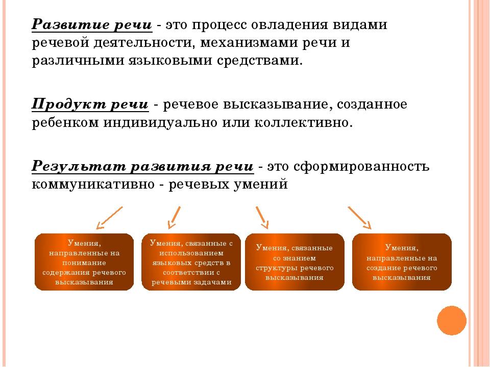 Развитие речи - это процесс овладения видами речевой деятельности, механизма...