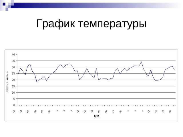 График температуры