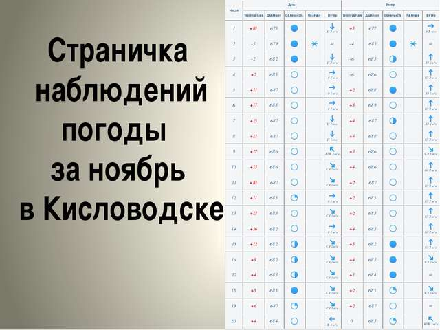 Страничка наблюдений погоды за ноябрь в Кисловодске
