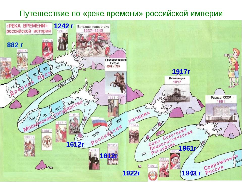 Путешествие по «реке времени» российской империи 882 г 1242 г 1612г 1812г 191...